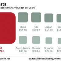 US Militarizing Around the World